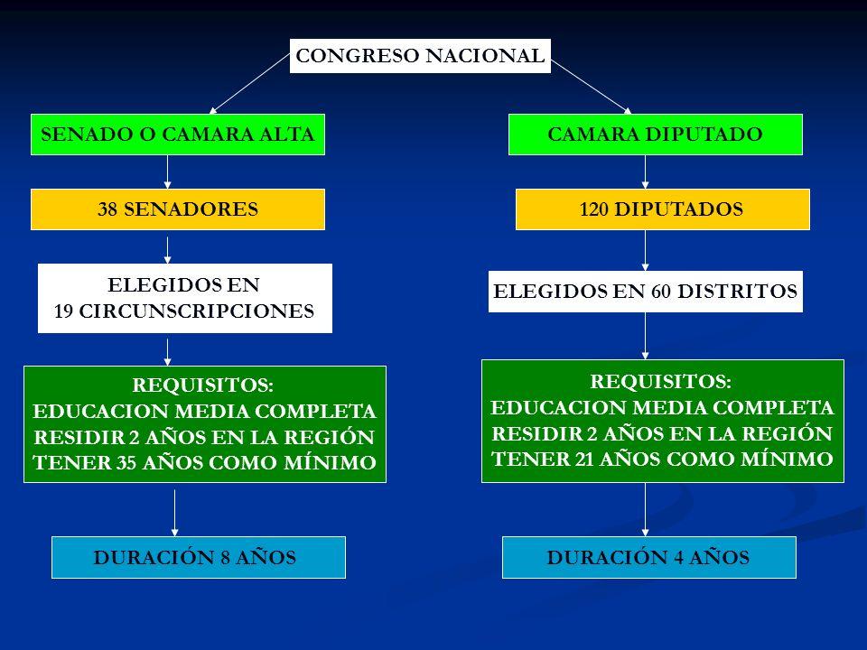 EDUCACION MEDIA COMPLETA RESIDIR 2 AÑOS EN LA REGIÓN