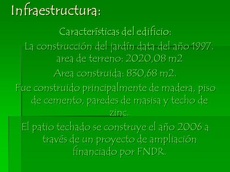 Características del edificio: