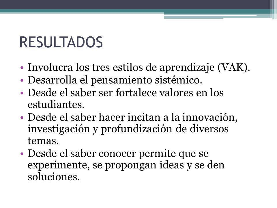 RESULTADOS Involucra los tres estilos de aprendizaje (VAK).