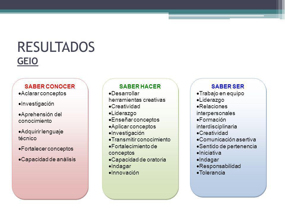 RESULTADOS GEIO SABER CONOCER Aclarar conceptos Investigación