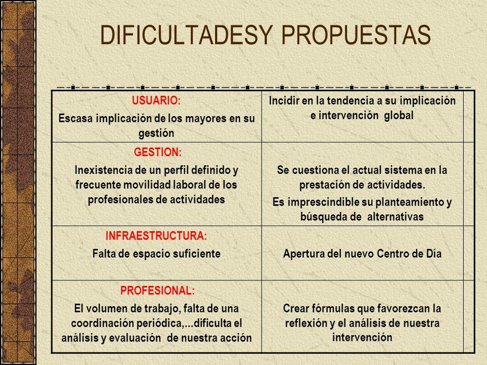 DIFICULTADESY PROPUESTAS