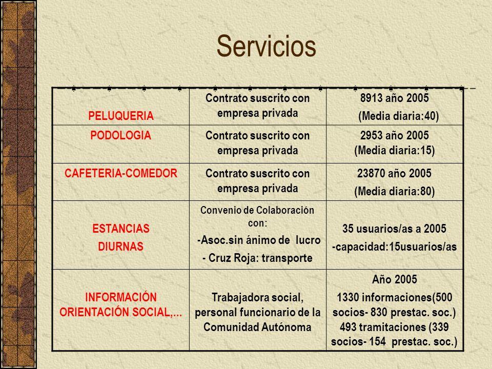 Servicios PELUQUERIA Contrato suscrito con empresa privada