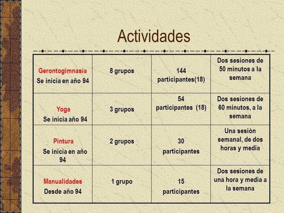 Actividades Gerontogimnasia Se inicia en año 94 8 grupos