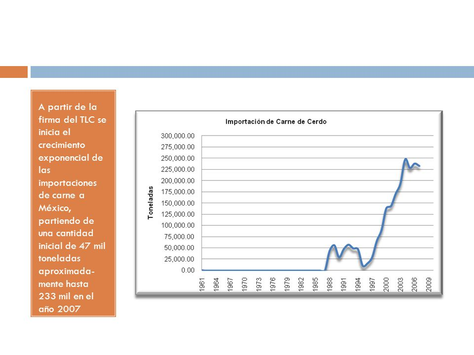 A partir de la firma del TLC se inicia el crecimiento exponencial de las importaciones de carne a México, partiendo de una cantidad inicial de 47 mil toneladas aproximada- mente hasta 233 mil en el año 2007