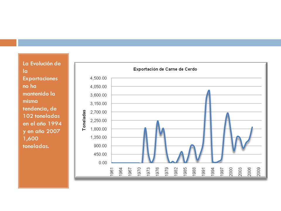 La Evolución de la Exportaciones no ha mantenido la misma tendencia, de 102 toneladas en el año 1994 y en año 2007 1,600 toneladas.