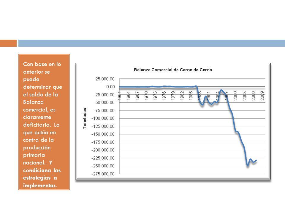 Con base en lo anterior se puede determinar que el saldo de la Balanza comercial, es claramente deficitario.