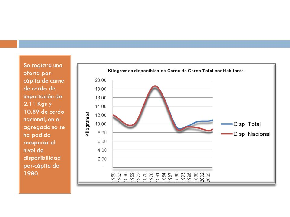 Se registra una oferta per- cápita de carne de cerdo de importación de 2.11 Kgs y 10.89 de cerdo nacional, en el agregado no se ha podido recuperar el nivel de disponibilidad per-cápita de 1980