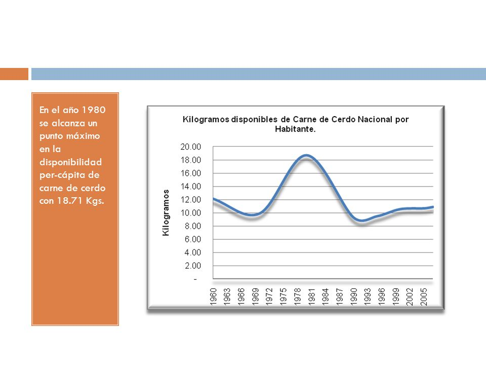 En el año 1980 se alcanza un punto máximo en la disponibilidad per-cápita de carne de cerdo con 18.71 Kgs.