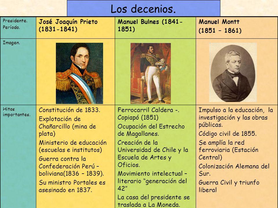 Los decenios. José Joaquín Prieto (1831-1841)