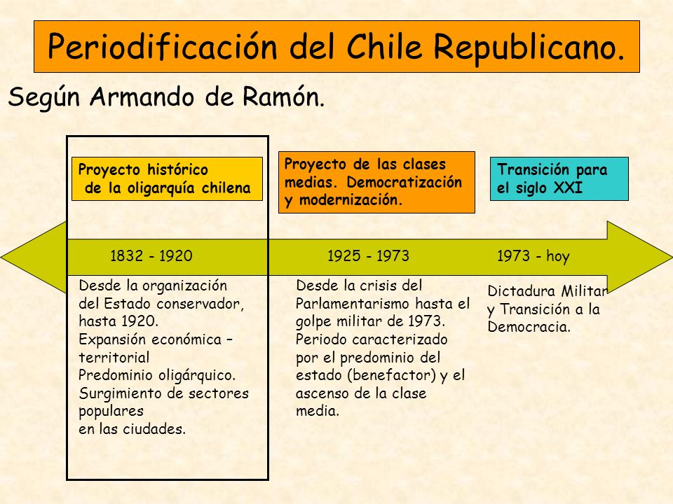 Periodificación del Chile Republicano.