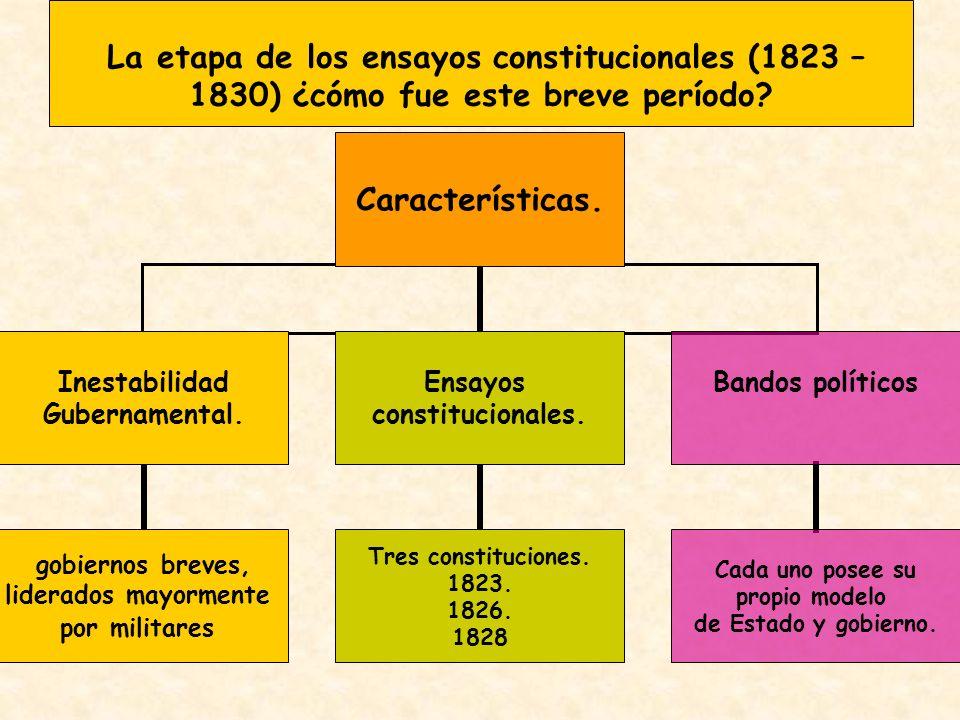 La etapa de los ensayos constitucionales (1823 – 1830) ¿cómo fue este breve período