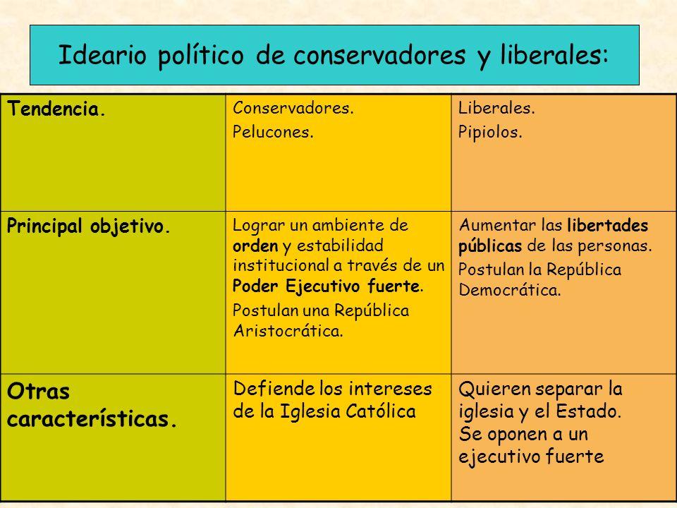 Ideario político de conservadores y liberales: