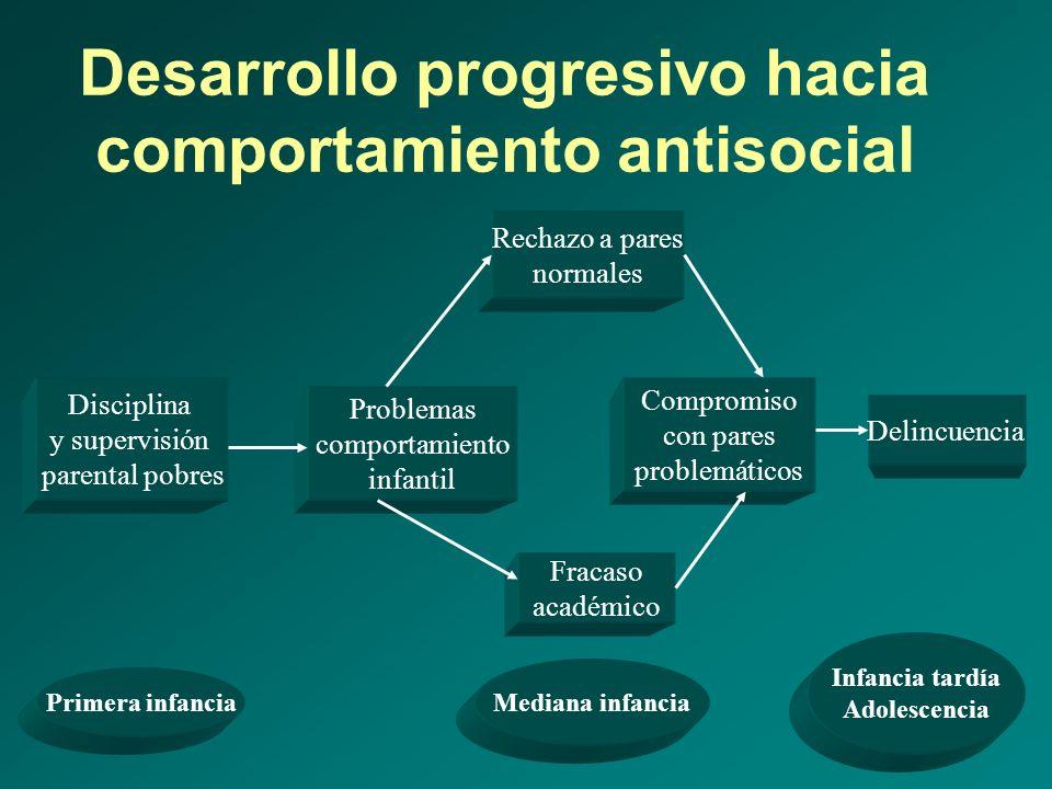Desarrollo progresivo hacia comportamiento antisocial