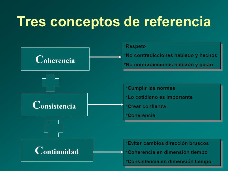 Tres conceptos de referencia
