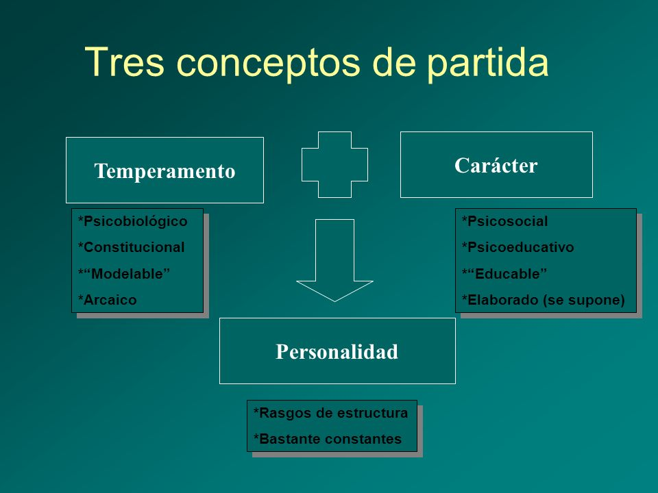 Tres conceptos de partida