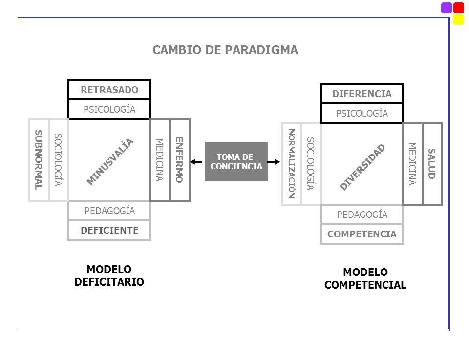 CAMBIO DE PARADIGMA MODELO DEFICITARIO MODELO COMPETENCIAL RETRASADO