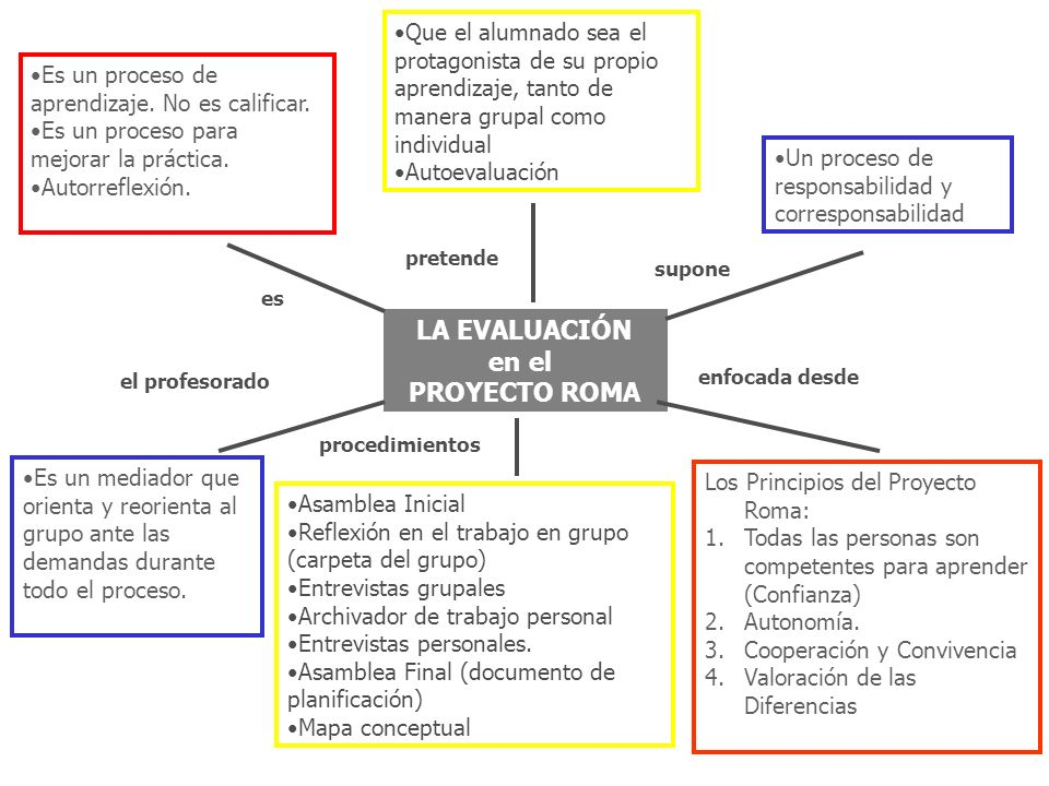 LA EVALUACIÓN en el PROYECTO ROMA