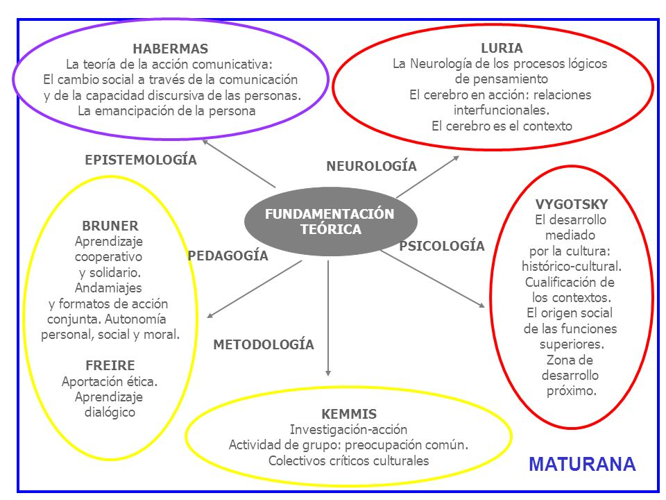 MATURANA HABERMAS La teoría de la acción comunicativa: