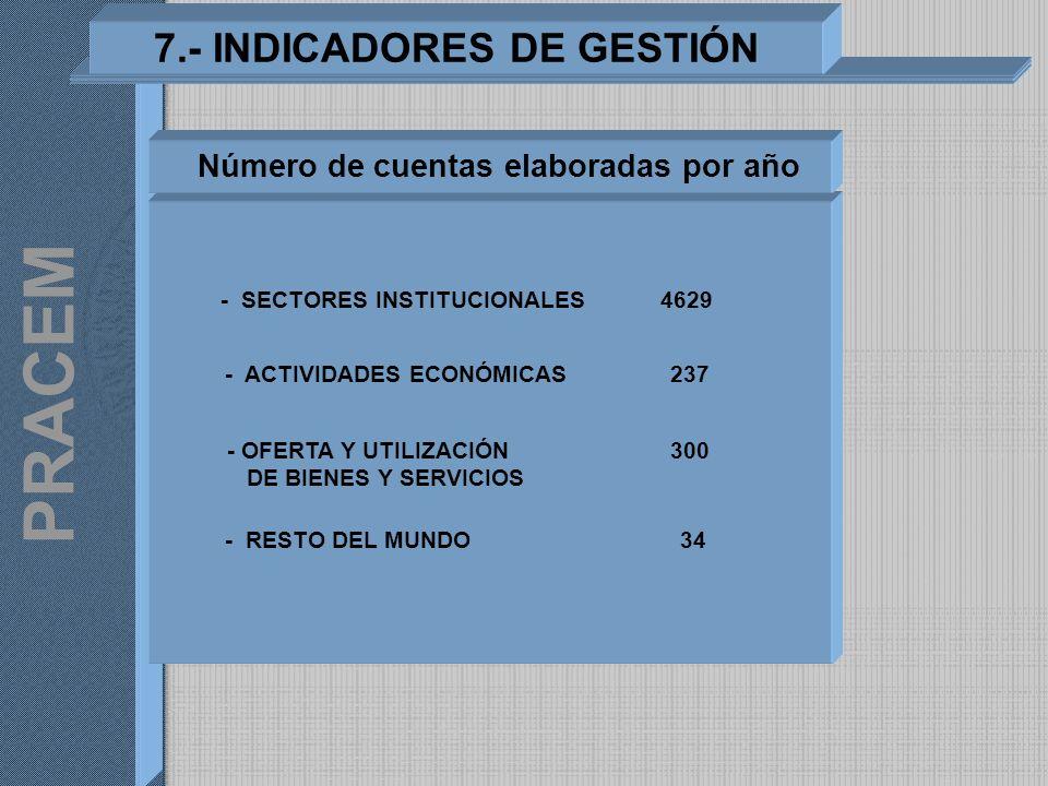 7.- INDICADORES DE GESTIÓN