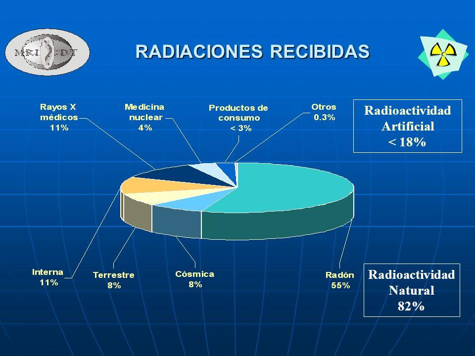 RADIACIONES RECIBIDAS Radioactividad Artificial