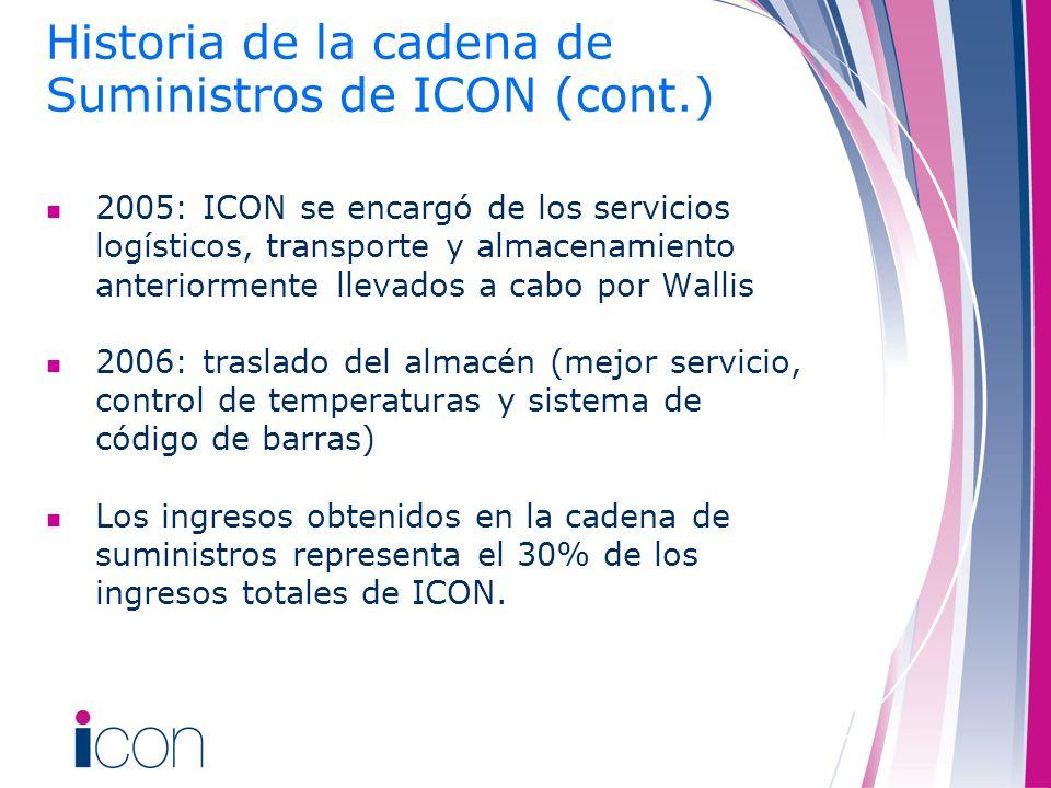 Historia de la cadena de Suministros de ICON (cont.)