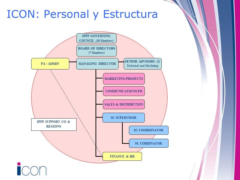 ICON: Personal y Estructura
