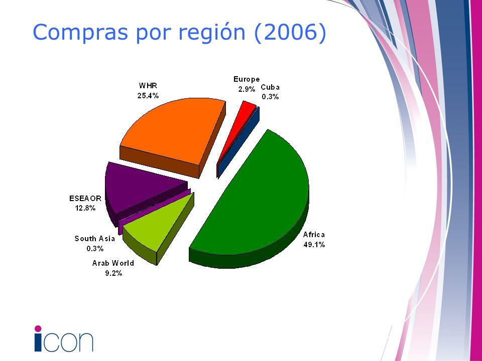 Compras por región (2006) As in 2005