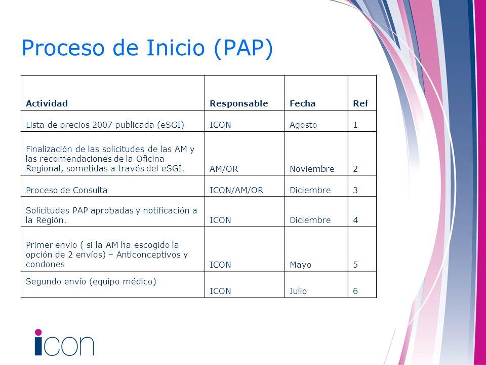Proceso de Inicio (PAP)