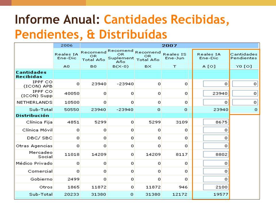 Informe Anual: Cantidades Recibidas, Pendientes, & Distribuídas