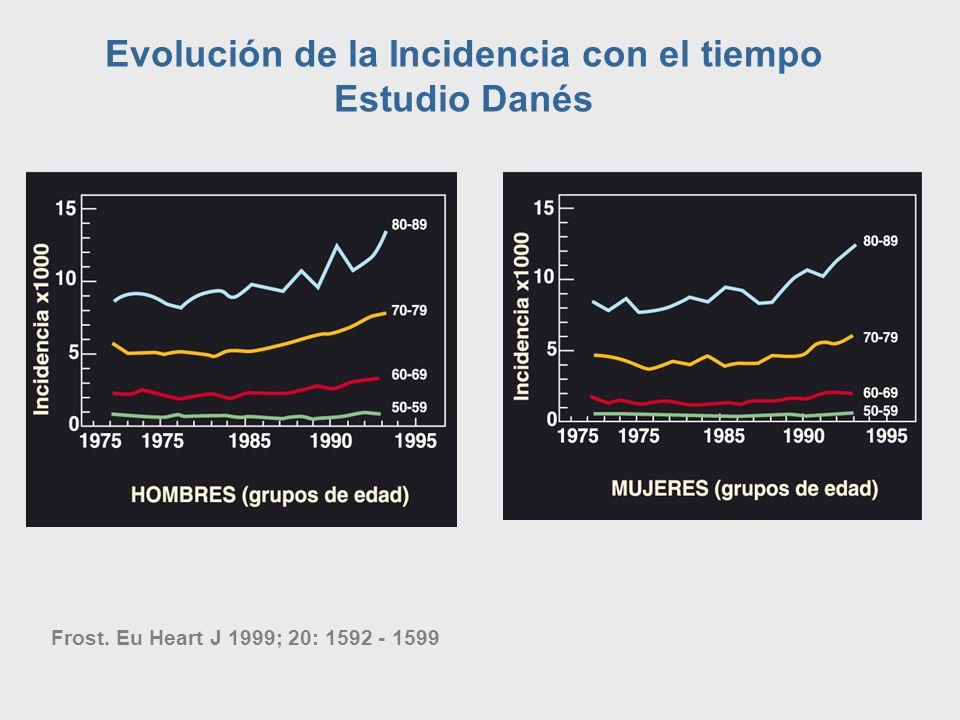 Evolución de la Incidencia con el tiempo Estudio Danés