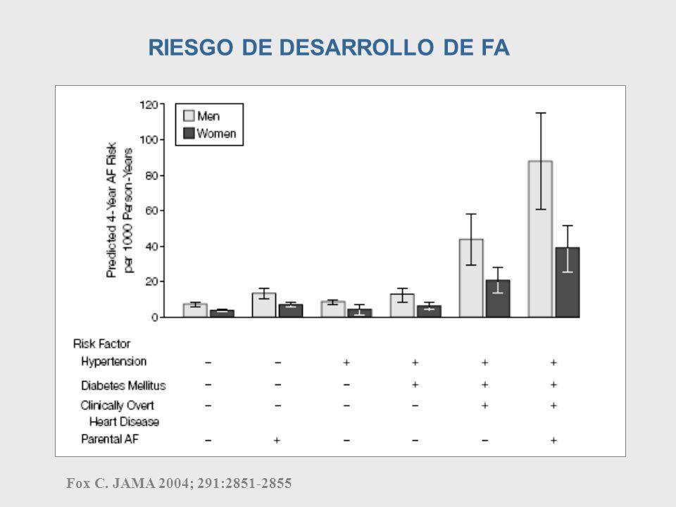 RIESGO DE DESARROLLO DE FA
