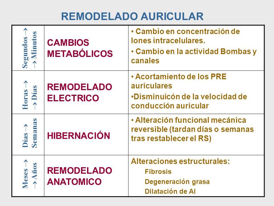 REMODELADO AURICULAR CAMBIOS METABÓLICOS REMODELADO ELECTRICO