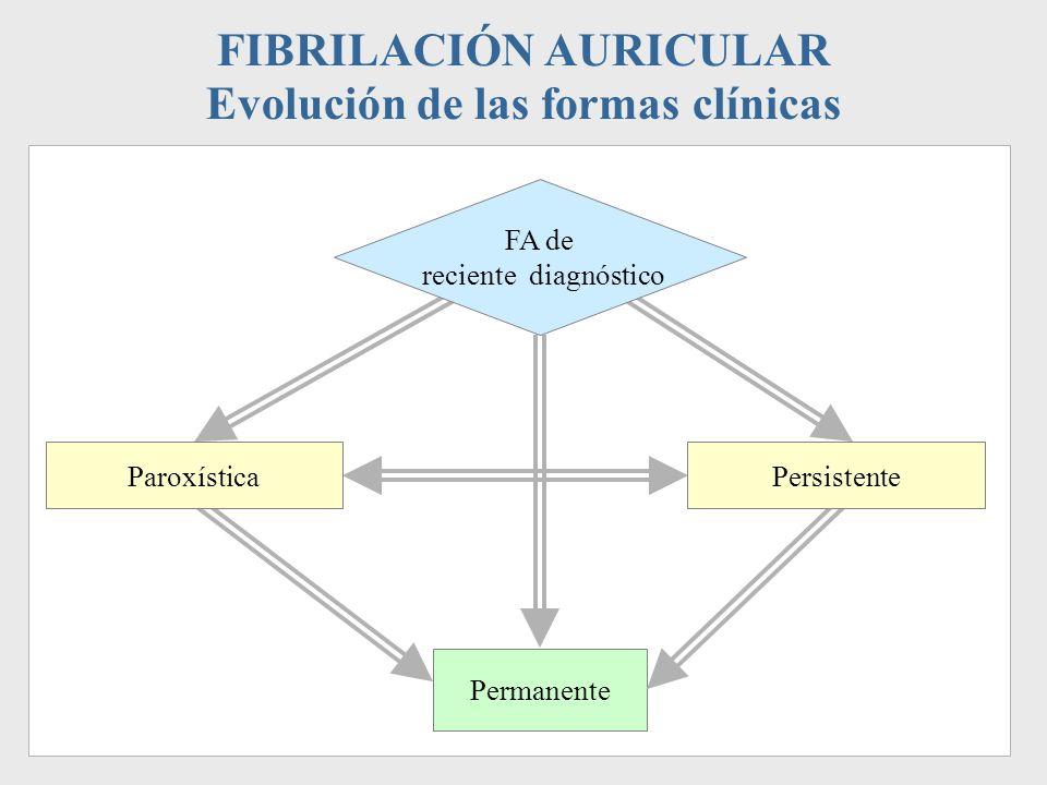 FIBRILACIÓN AURICULAR Evolución de las formas clínicas