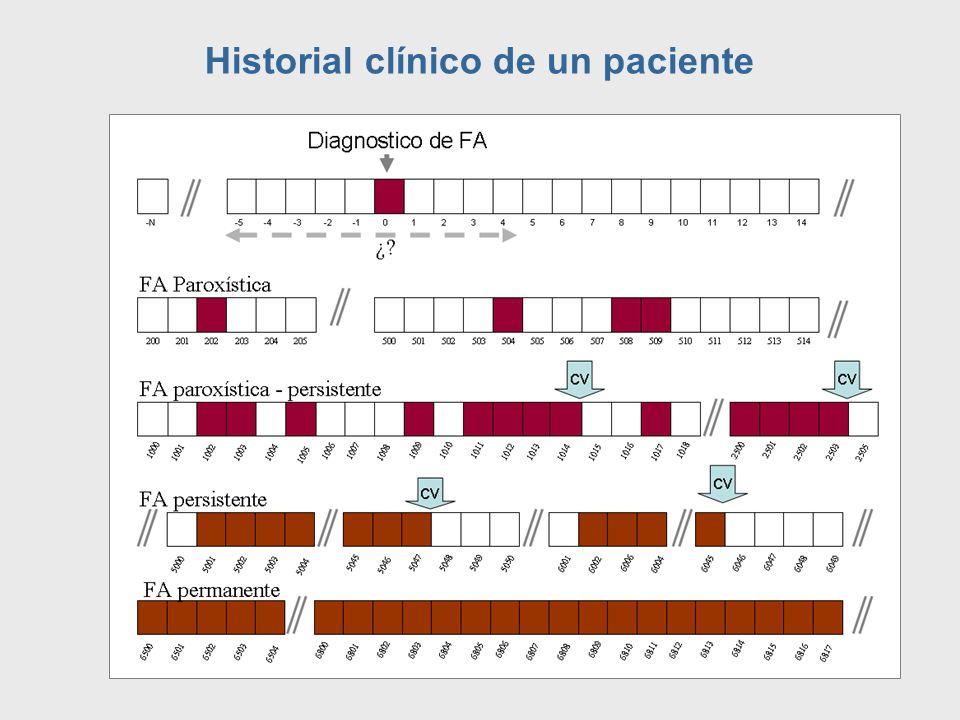 Historial clínico de un paciente