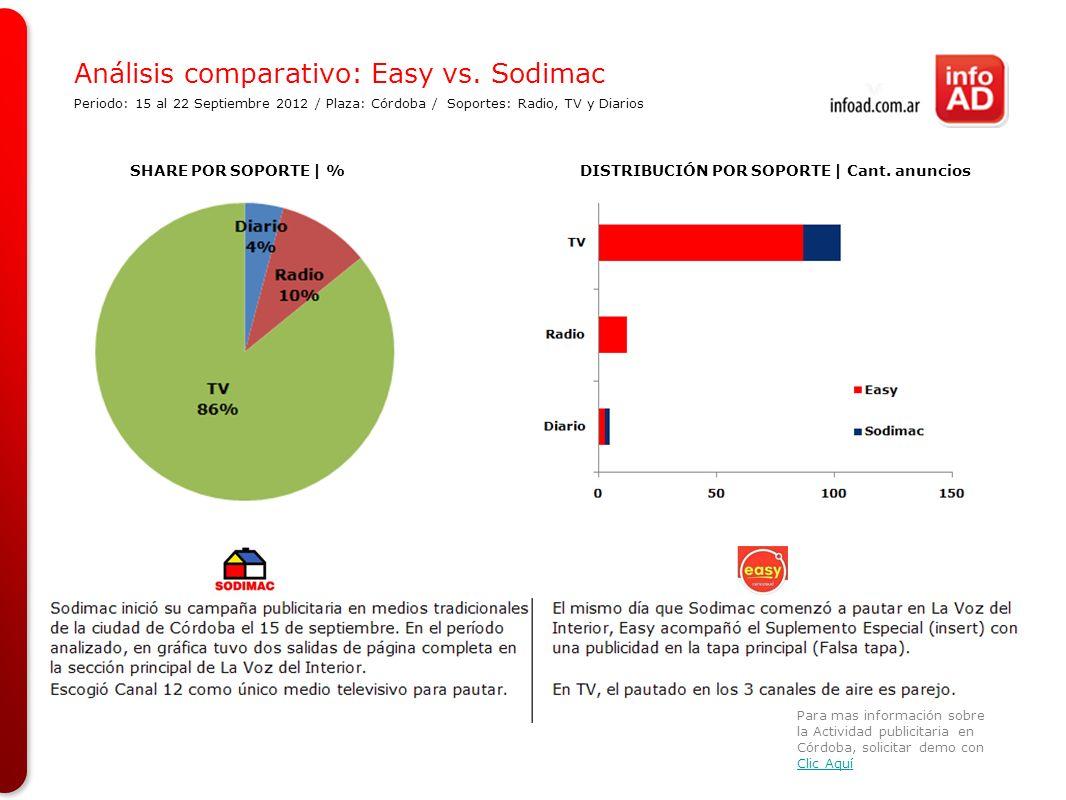 Análisis comparativo: Easy vs. Sodimac