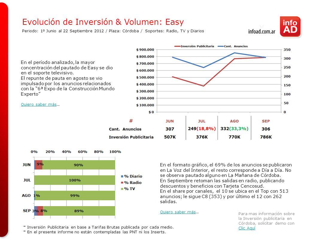 Evolución de Inversión & Volumen: Easy