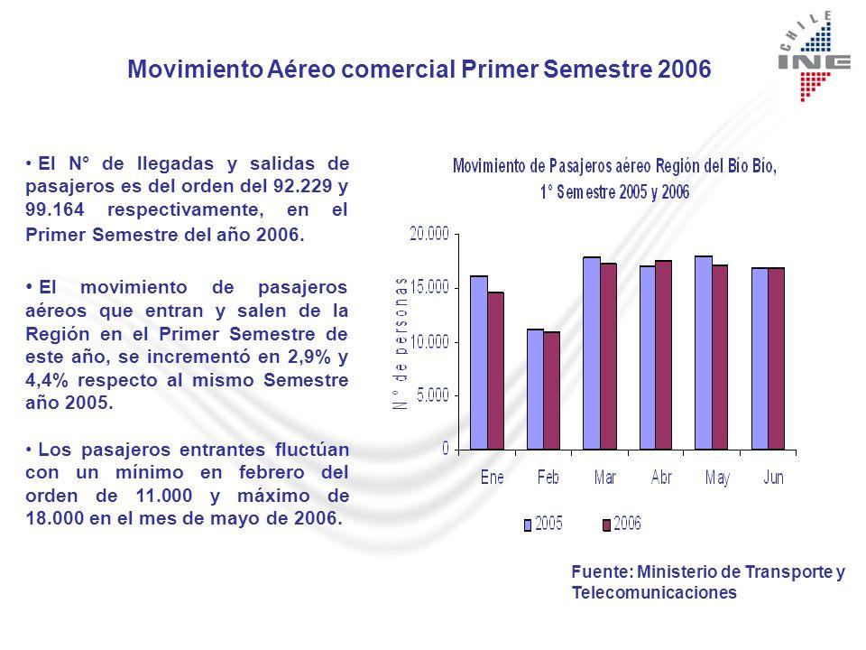 Movimiento Aéreo comercial Primer Semestre 2006