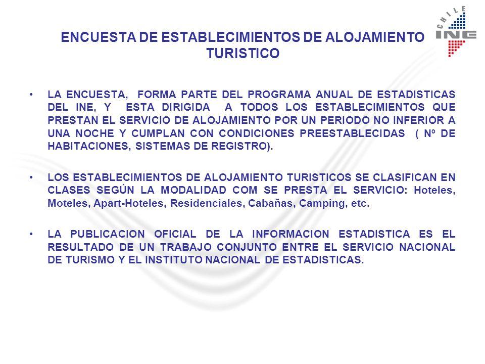 ENCUESTA DE ESTABLECIMIENTOS DE ALOJAMIENTO TURISTICO