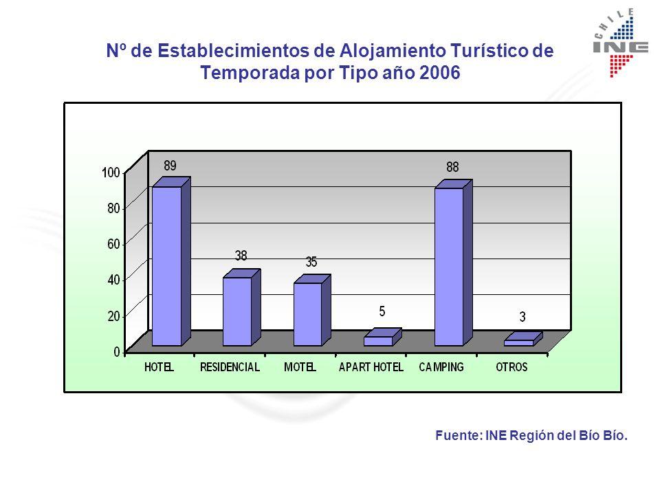 Nº de Establecimientos de Alojamiento Turístico de Temporada por Tipo año 2006
