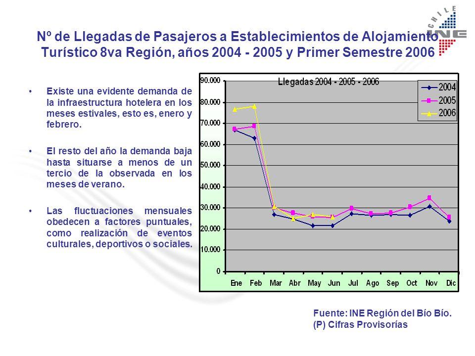 Nº de Llegadas de Pasajeros a Establecimientos de Alojamiento Turístico 8va Región, años 2004 - 2005 y Primer Semestre 2006