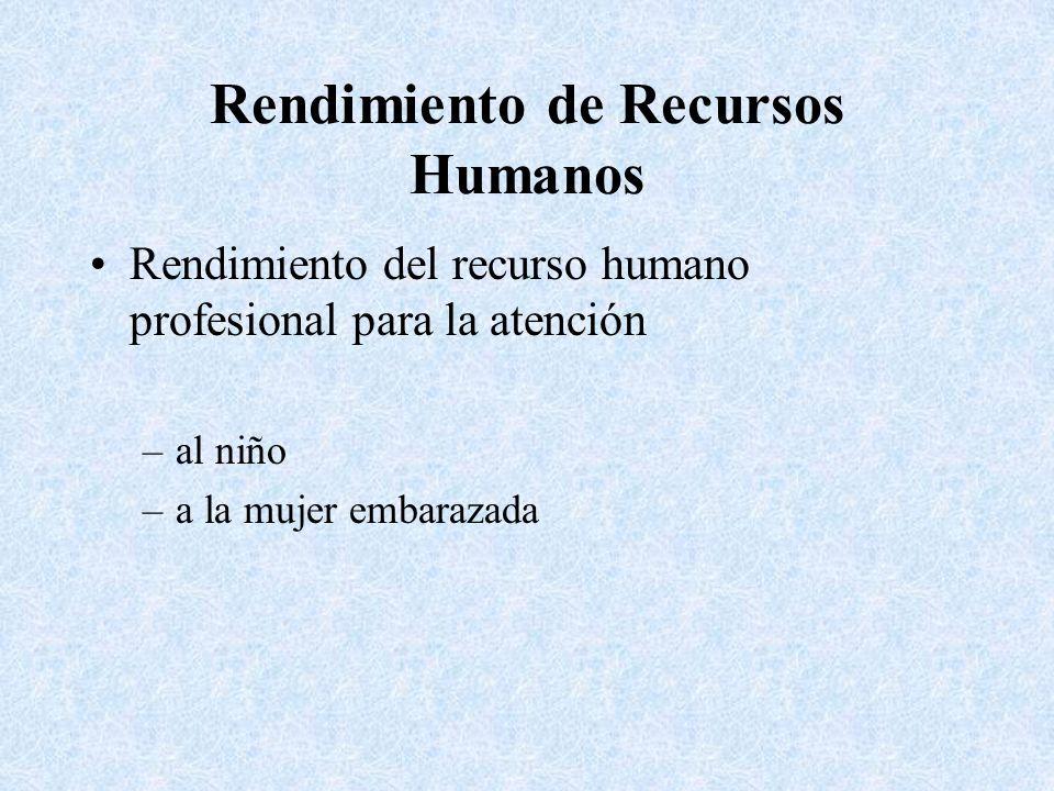 Rendimiento de Recursos Humanos