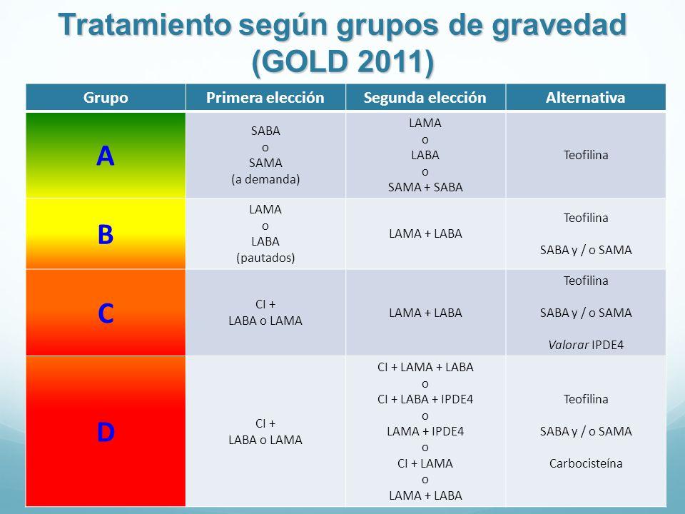 Tratamiento según grupos de gravedad (GOLD 2011)