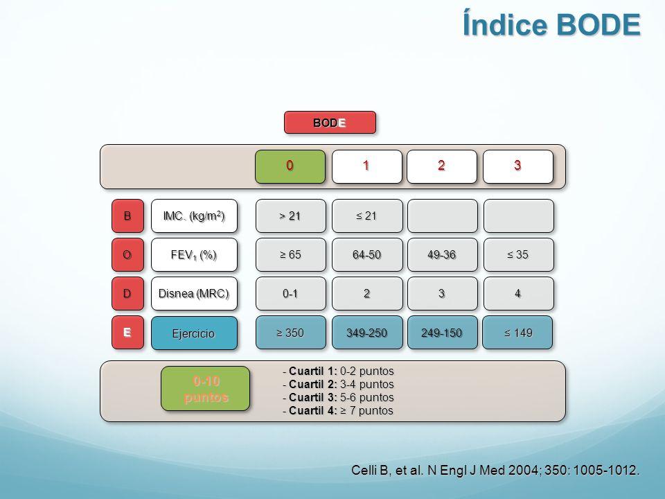 Índice BODE BODE. B. O. D. E. IMC. (kg/m2) FEV1 (%) Disnea (MRC) Ejercicio. > 21. ≤ 21. ≥ 65.