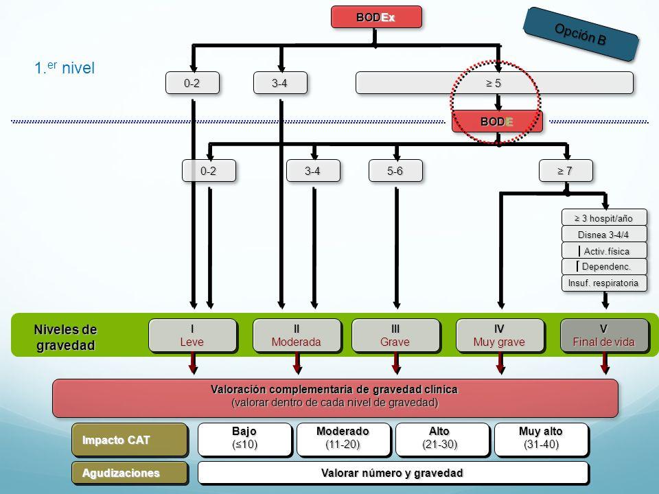 1.er nivel Opción B Niveles de gravedad BODEx 0-2 3-4 ≥ 5 BODE 5-6 ≥ 7