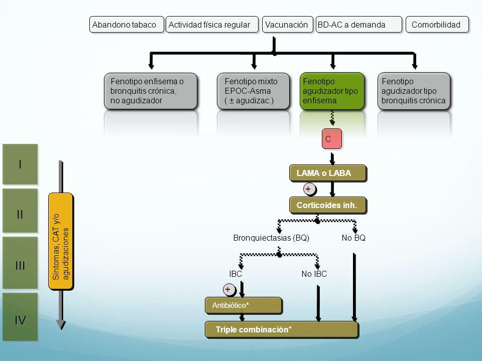 I II III IV + Actividad física regular Vacunación BD-AC a demanda