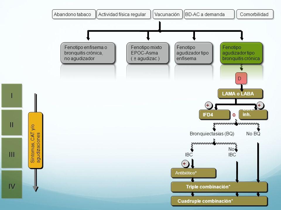 I II III IV + o Actividad física regular Vacunación BD-AC a demanda