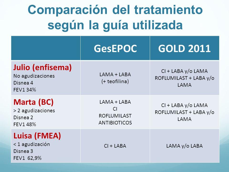Comparación del tratamiento según la guía utilizada