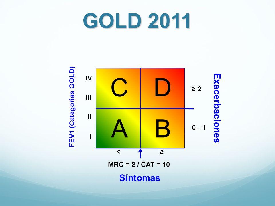C D A B GOLD 2011 Exacerbaciones Síntomas IV ≥ 2 III