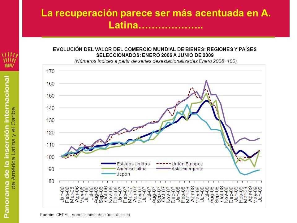 La recuperación parece ser más acentuada en A. Latina………………..