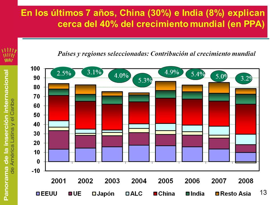 En los últimos 7 años, China (30%) e India (8%) explican cerca del 40% del crecimiento mundial (en PPA)